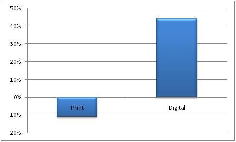 Print magazines decline, digital magazines growth