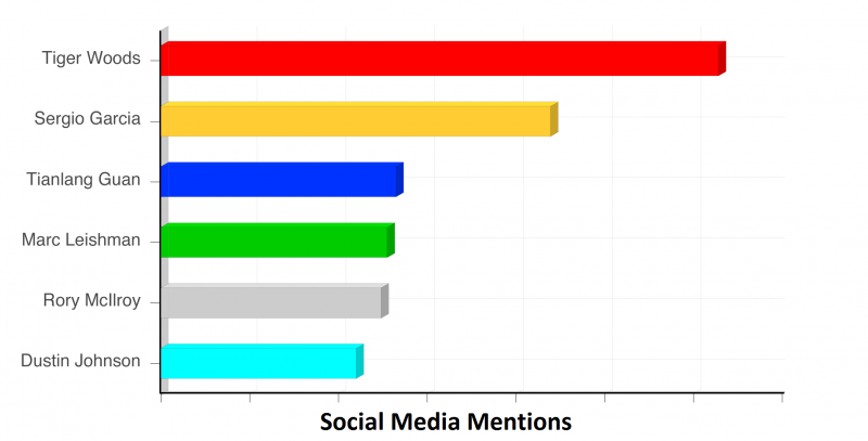 Masters Social Media Mentions, day 2