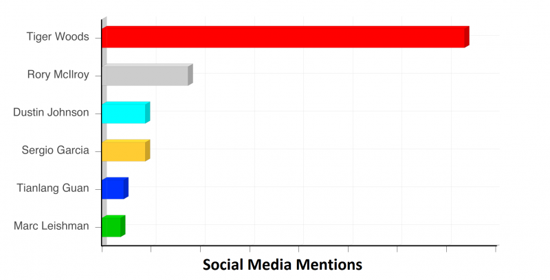 Social media mentions of First day of the Masters 2013