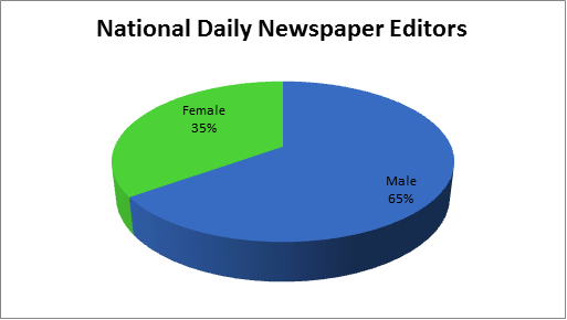 Male and female split in newspaper staff