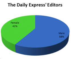 The gender split at the daily express