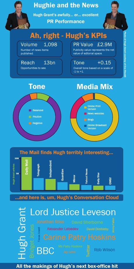 Hugh Grant Media Impact