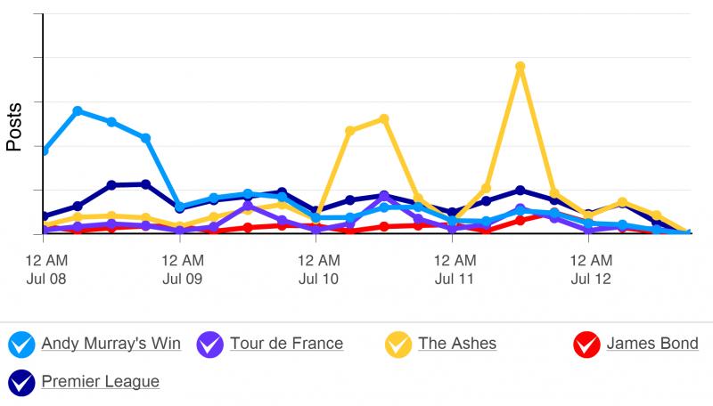 Social media analysis of weekly news