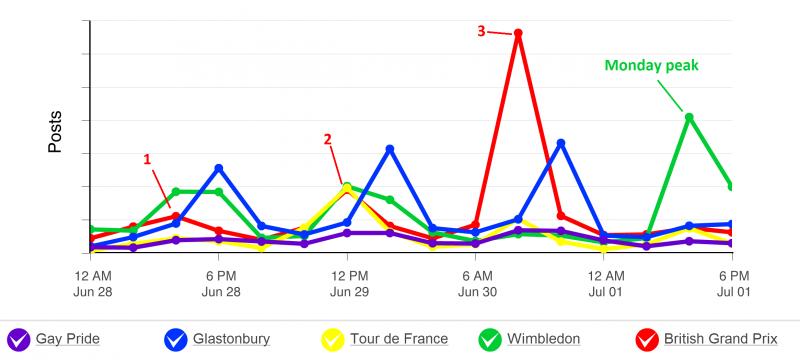 Gay pride, Glastonbury, Tour de france, Wimbledon, British Grand prix