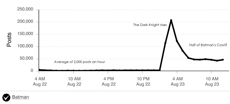 Batman graph on Twitter social media