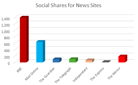Social shares of Prince George