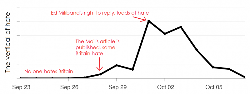 Daily Mail, Ed Miliband and hatred of Britain on Twitter social media measurement