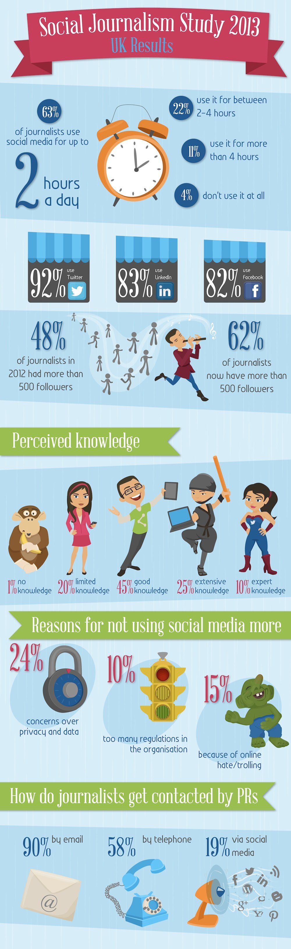 Social-Journalism-Infographic