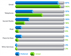 social-journalism-study-2013-chart-large