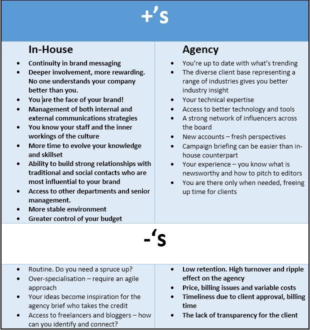 Agency Vs In House Blog Post img