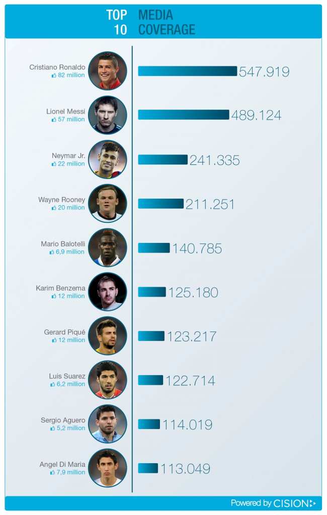 Top 10 Footballers-650x1024