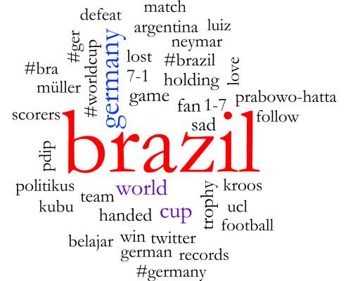 germany brazil conversation cloud