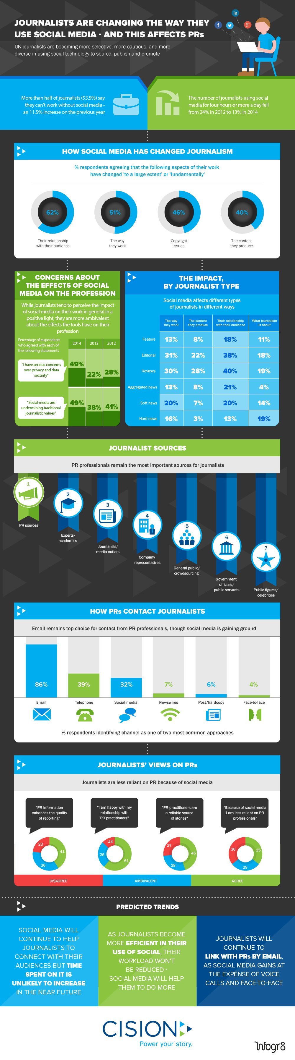 Social Journalism Study Infographic