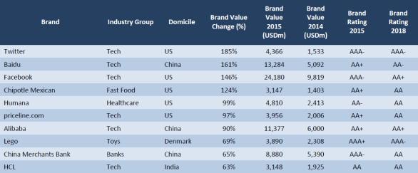 Fastest Growing Brands. Source: Brand Finance