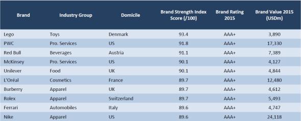 World's Most Powerful Brands. Source: Brand Finance