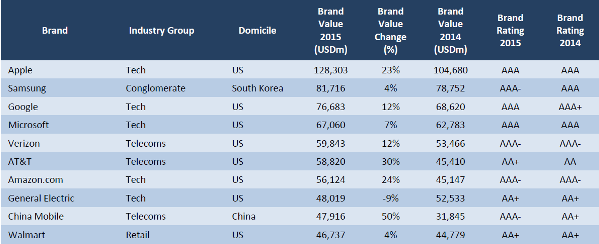 World's Most Valuable Brands. Source: Brand Finance