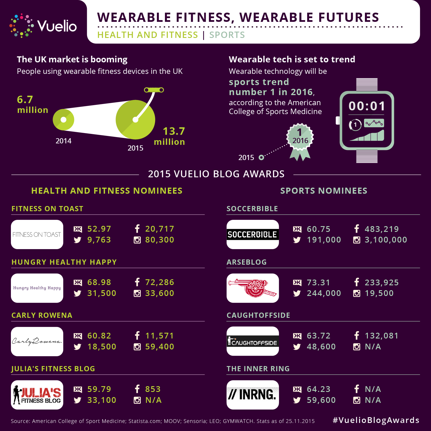 Vuelio Blog Awards - Sports and Health and Fitness