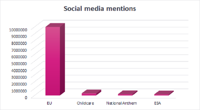 Social Media Mentions- Politics