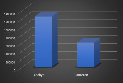 Corbyn Cameron Tweet Volume
