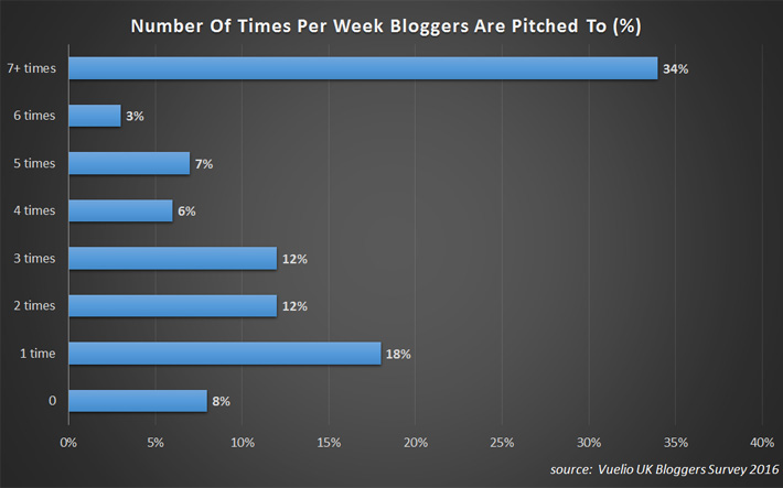 Blogger-Outreach---Number-Of-Times-Per-Week-Bloggers-Are-Pitched-To