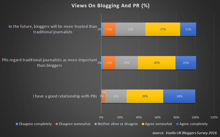 Blogger-Outreach---Views-on-Blogging-And-PR