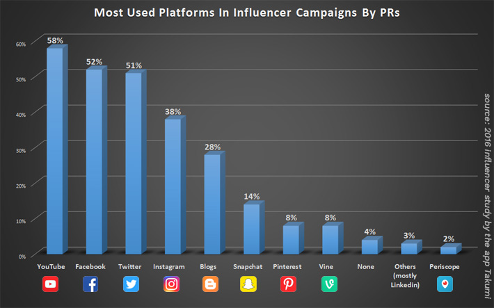 Vuelio-Blogger-Outreach-Most-Used-Platforms-In-Influencer-Campaigns-By-PRs