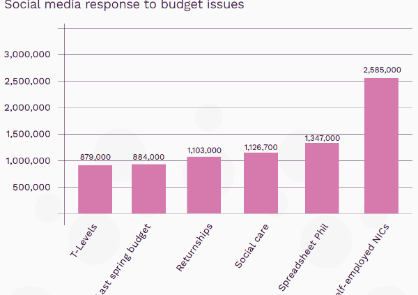 Social media response to budget issues graph (002)-1489069465413