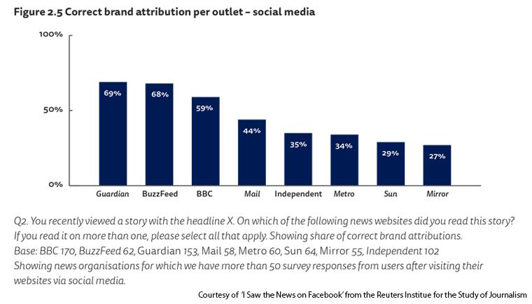 Social media good outlets