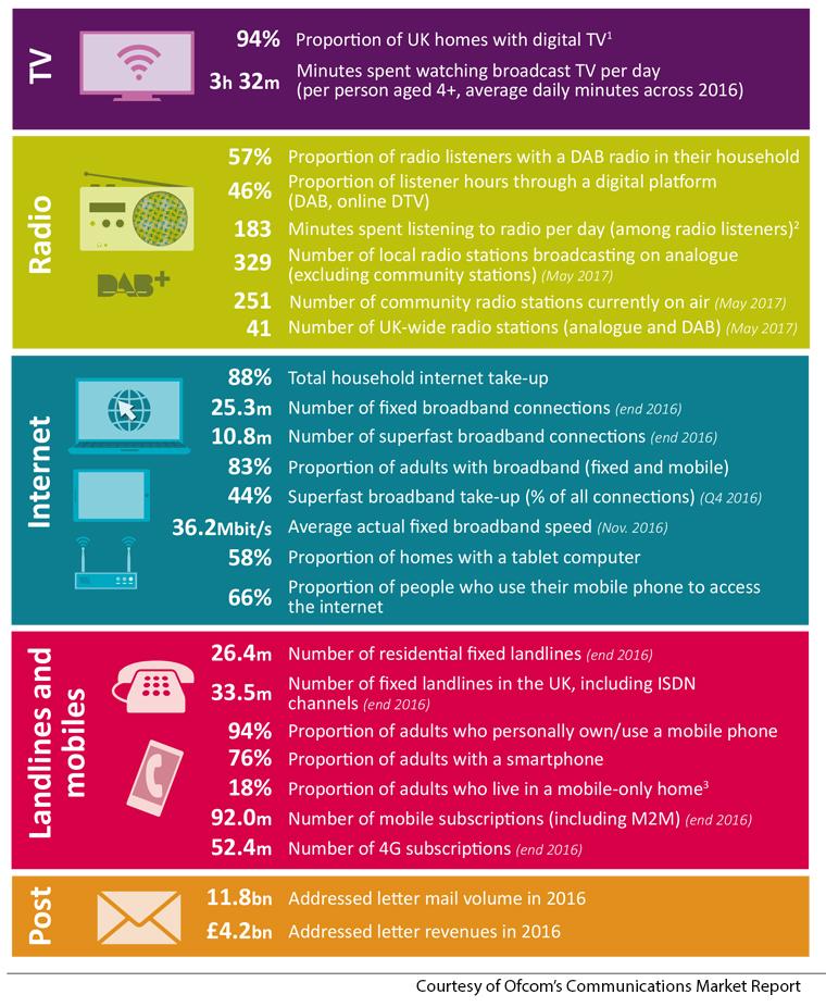 Ofcom Communications Market Report