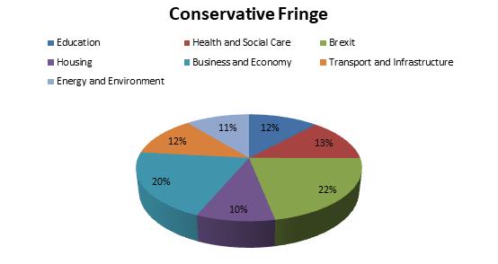 conservative fringe