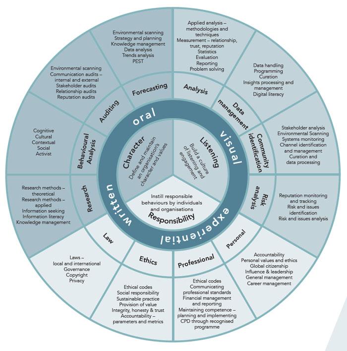 PR skills diagram