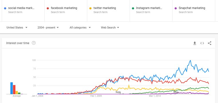 Social media comms google trends