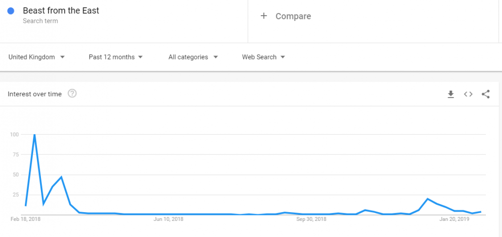 Beast from the East Google Trends graph