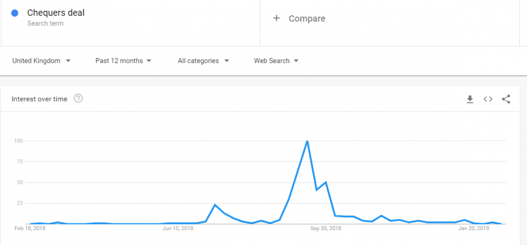 Chequers deal Google Trends graph