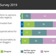 UK Bloggers Survey PR opinions