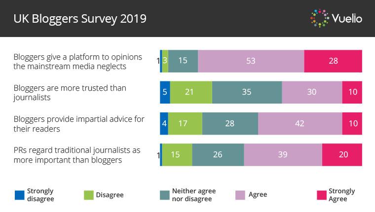 UK Bloggers Survey PR opinions