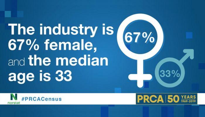 PRCA Census 2018 diversity