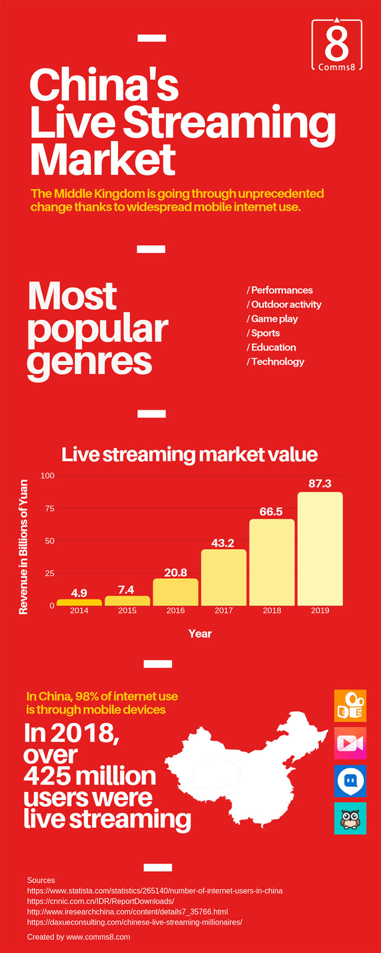 How can brands navigate China's live streaming market? | Vuelio
