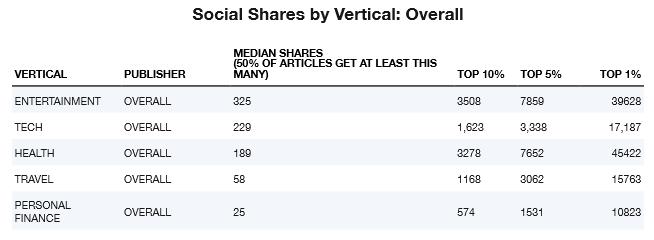 Cross vertical social shares overal