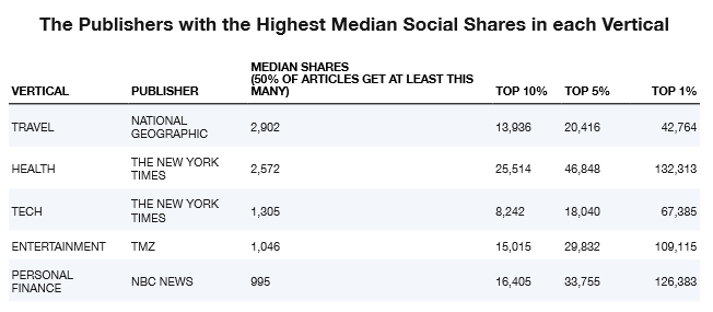 Median social shares across vertical