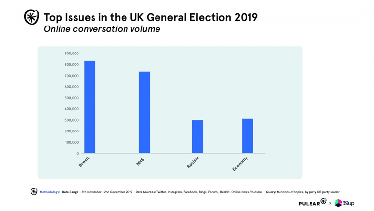 Pulsar social election index