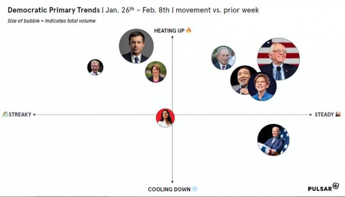 Democratic-Primary-Trends-Featured