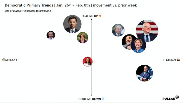 Democratic-Primary-Trends-Featured