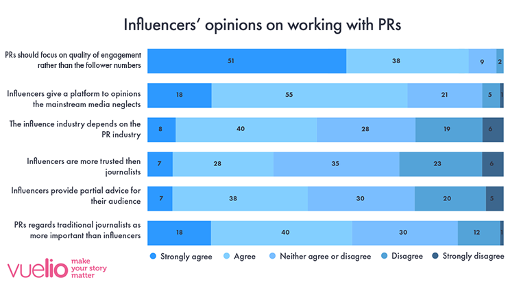 UK Influencer Survey 2020