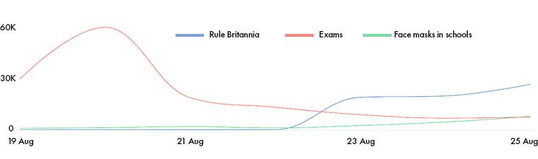 Rule Britannia Exams