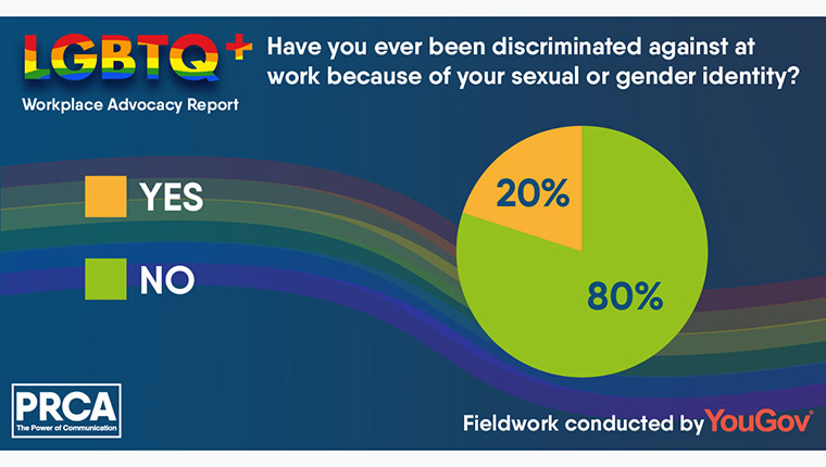 PRCA LGBTQ Workplace Advocacy Report