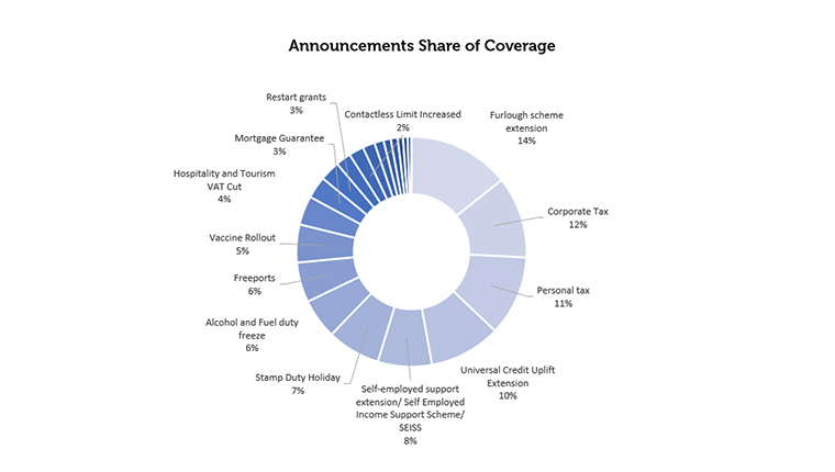 Announcements Shares of Coverage