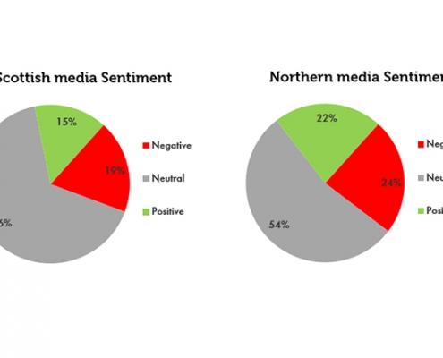 Scottish and Northern media sentiment