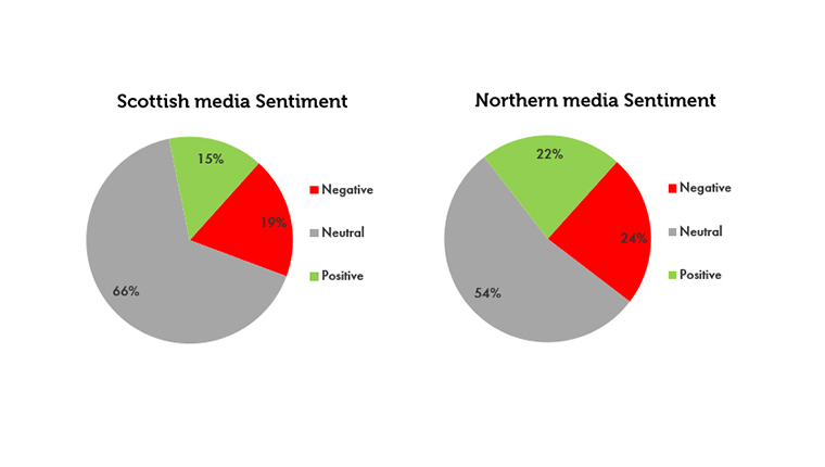 Scottish and Northern media sentiment