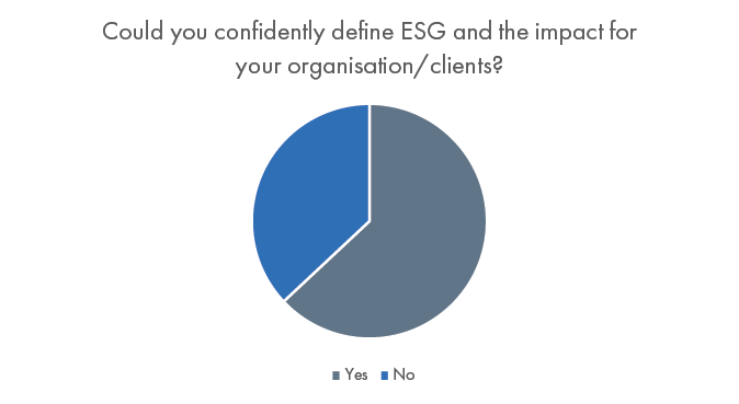 """Vuelio's ESG and the PR Sector Survey 2021: 63% of respondents can """"confidently define ESG and its impact on their clients/organisation"""